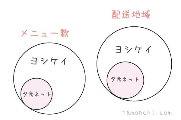 夕食ネットとヨシケイの配送地域、メニュー数の比較イラスト